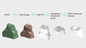 EADT, Zirkonoxid, Sinterverbundkrone