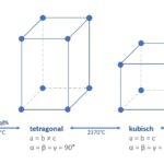 Zirkonoxidphasen_EADT_Fig